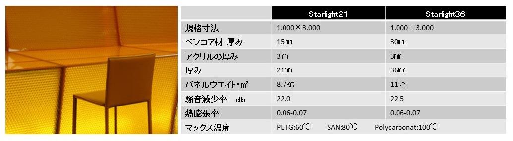 スターライト規格表 写真